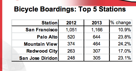Caltrain bike ridership increases