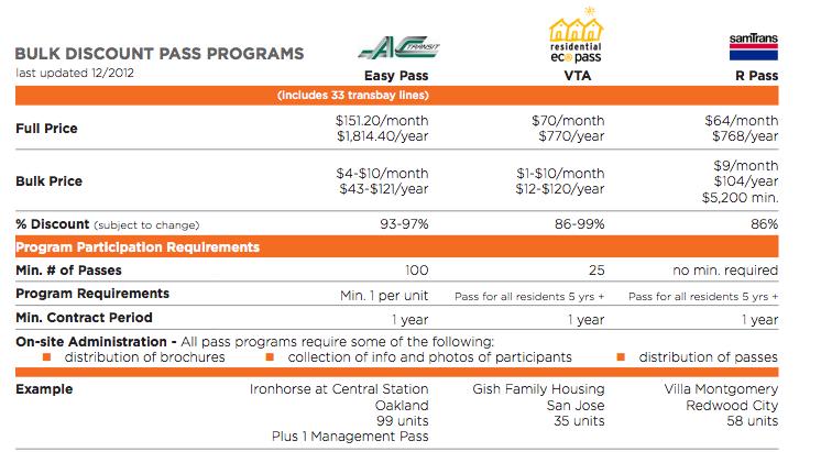 Comparison of bulk pass programs