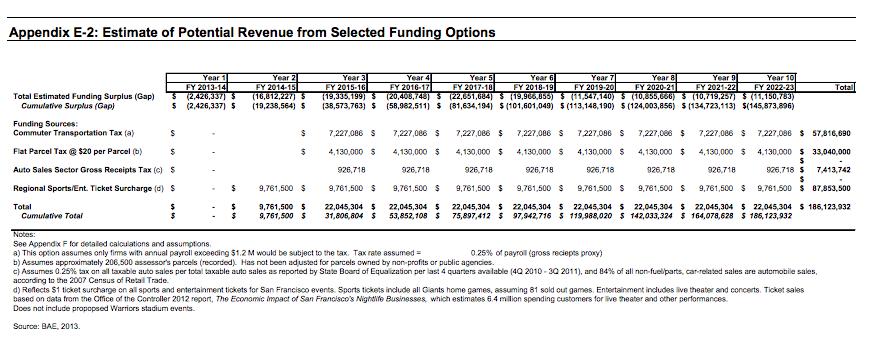 San francisco payroll tax stock options