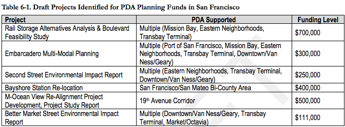 San Francisco PDA Planning Studies