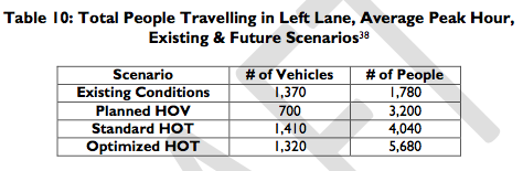 Optimized HOT lanes: Less traffic, more people