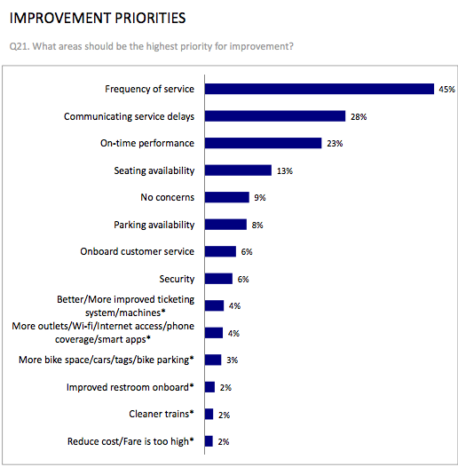 More frequent service is top rider priority in Caltrain's customer service survey