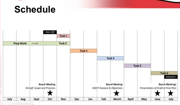 Strategic plan schedule
