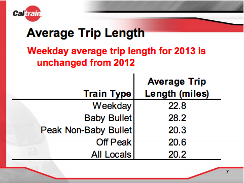 Average trip length