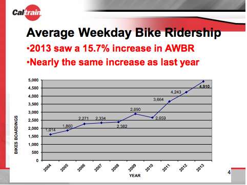 Caltrain ridership - bikes on board