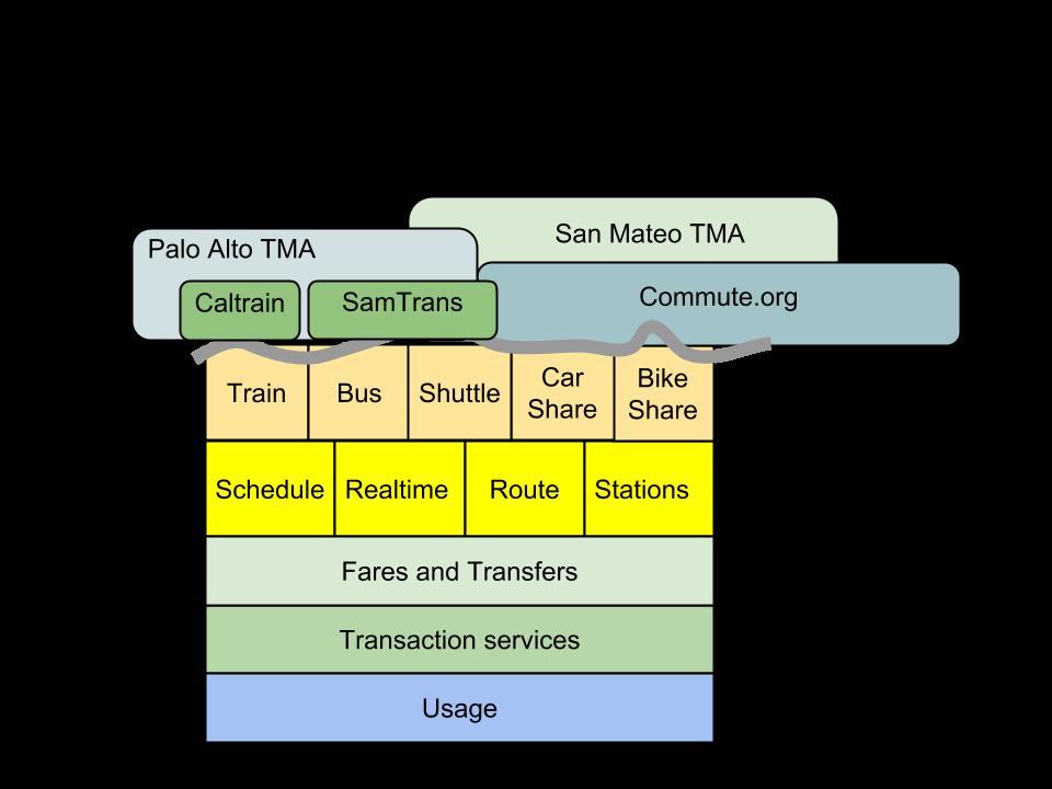 Transportation Platform