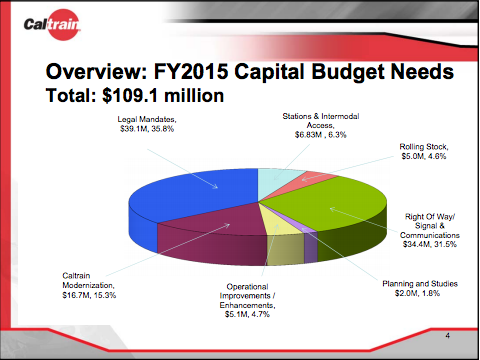 Caltrain proposed capital budget
