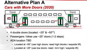 Dual doors for Caltrain/HSR compatibility