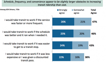 Barriers to Palo Alto Transit Use
