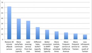 Caltrain Schedule Suggestions