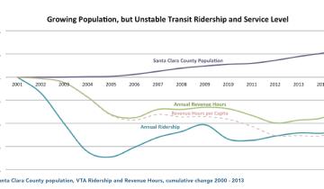 vta-less-service-less-ridership
