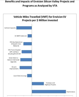 VMT visualization, VTA projects