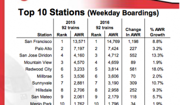 Fastest-growing Caltrain stations