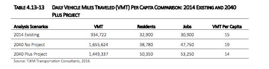 MP GP VMT per capita