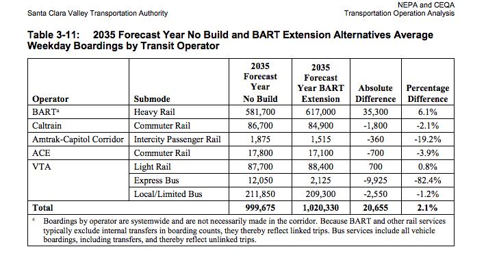 BART ext. net ridership