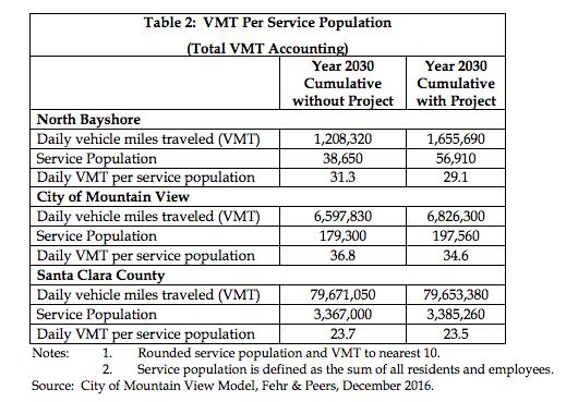 MV-NBS-VMT