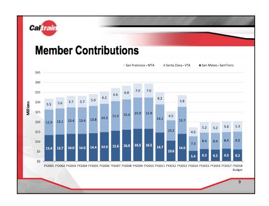 caltrain-member-operating-contributions