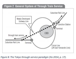 JNR through service paradigm