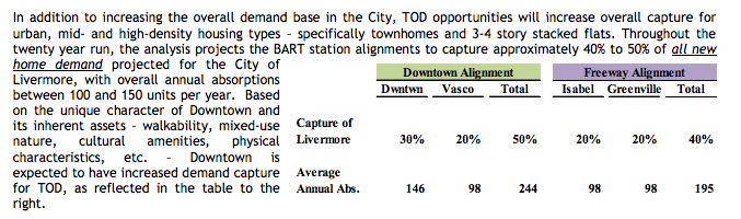 Livermore TOD