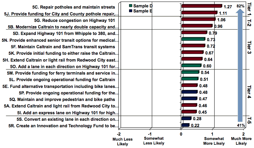 Category details for San Mateo transportation tax poll