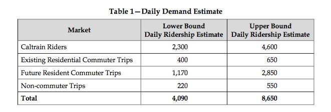 agt ridership