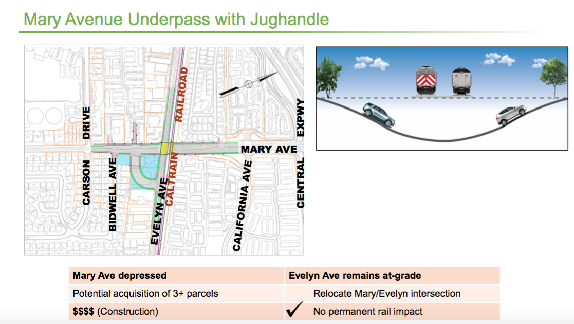 mary-underpass-jughandle