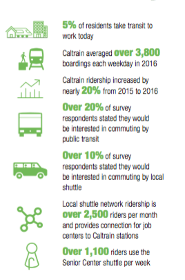 residents-want-transit