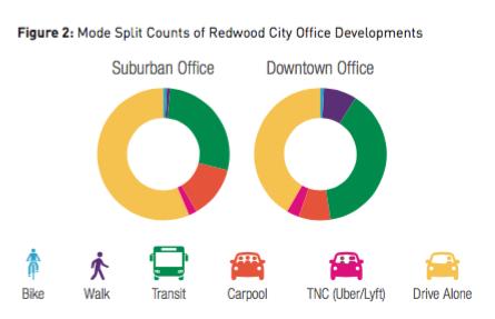 rwc-mode-split-by-location-office