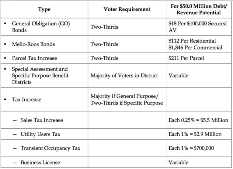 mv-transpo-tax-options