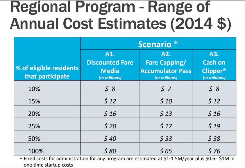 cost-estimates