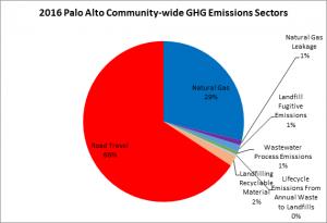 pa-ghg-emissions