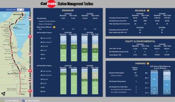 caltrain-tod-toolbox
