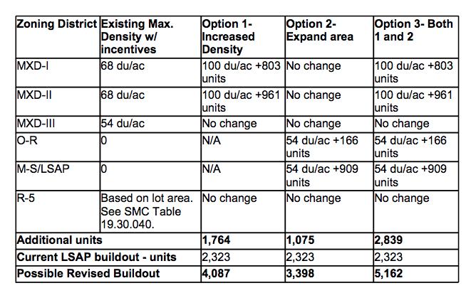 lsap-more-sites-more-density