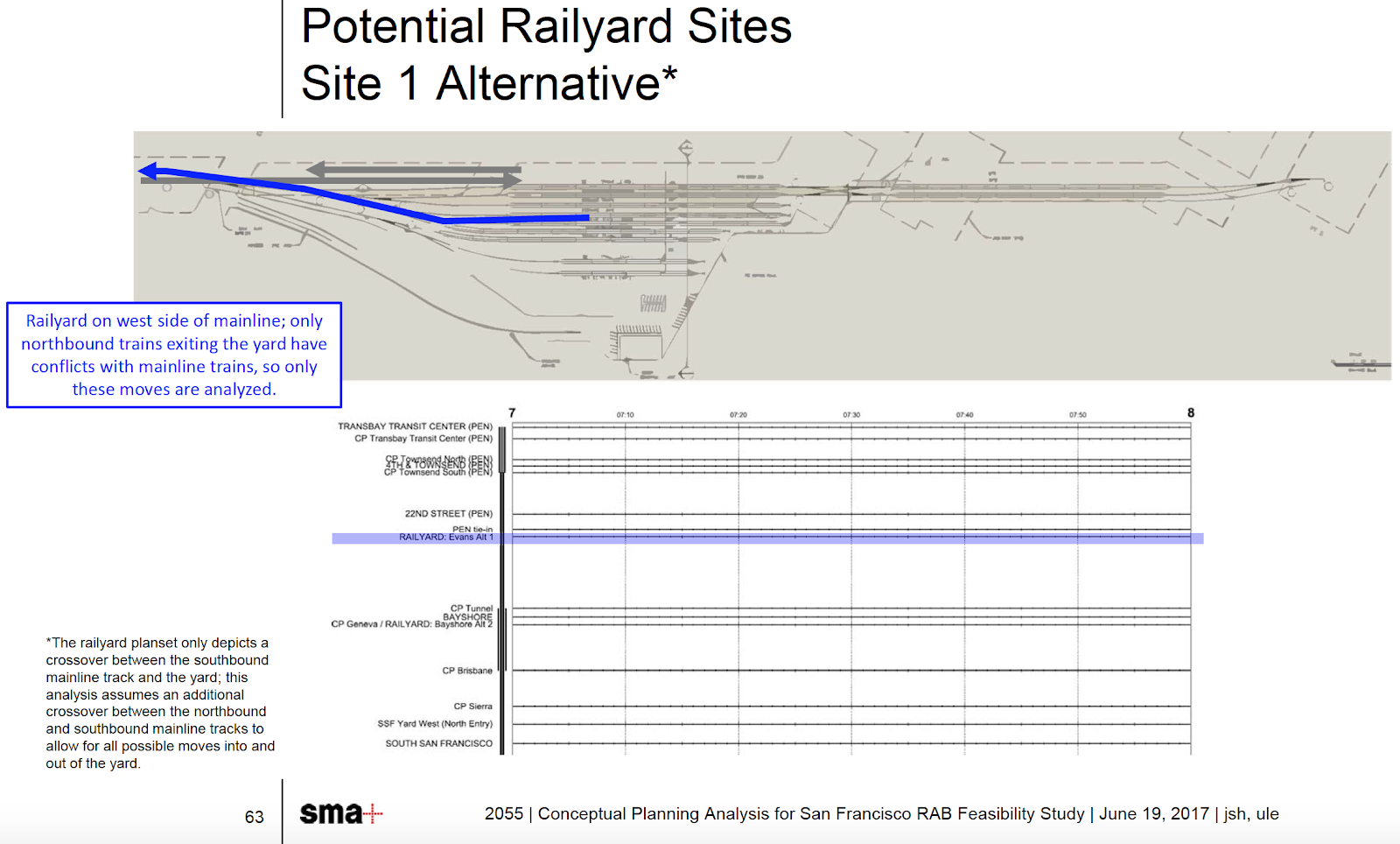 looking at these diagrams, it immediately becomes obvious that such a  railyard would preclude the proposed oakdale caltrain station previously  studied by