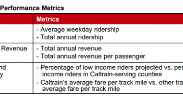 caltrain-fare-proposed-policy