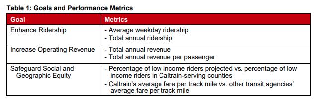 caltrain-fare-proposed-policy