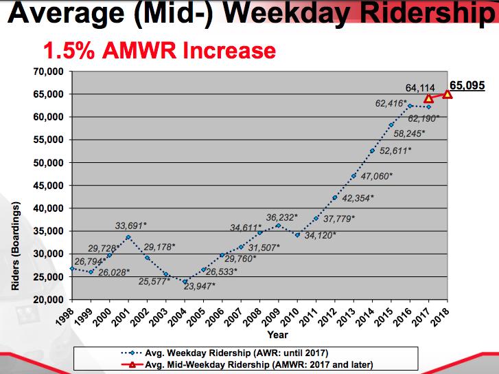caltrain-ridership-up