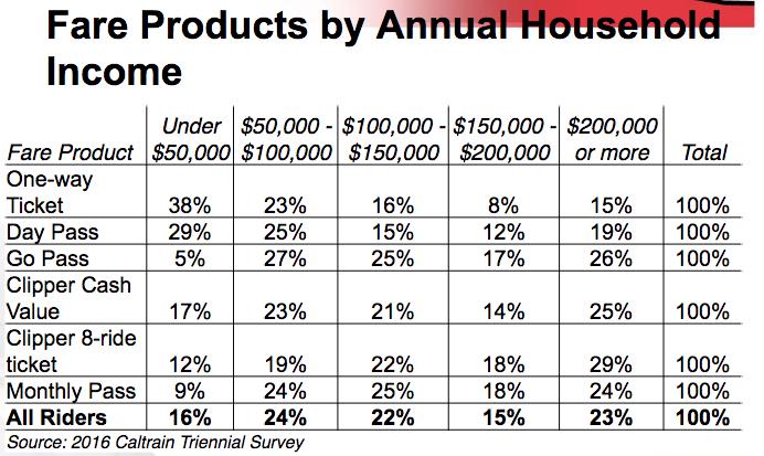 Caltrain-fares-by-income
