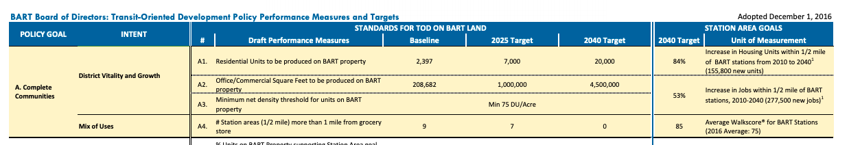 bart-tod-policy