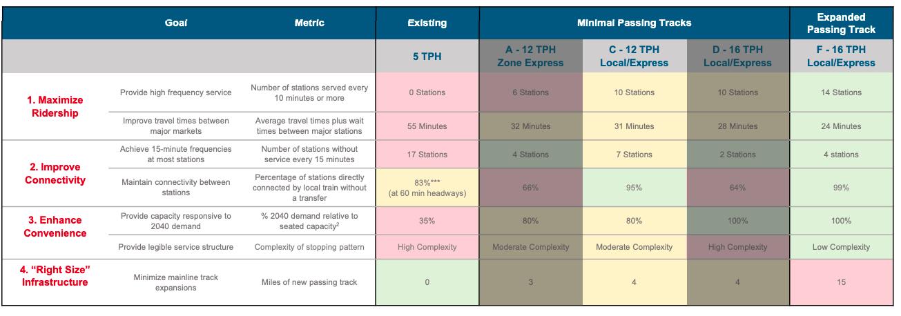 caltrain options outcomes matrix