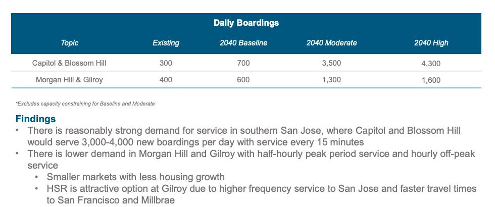 South San Jose pent-up demand