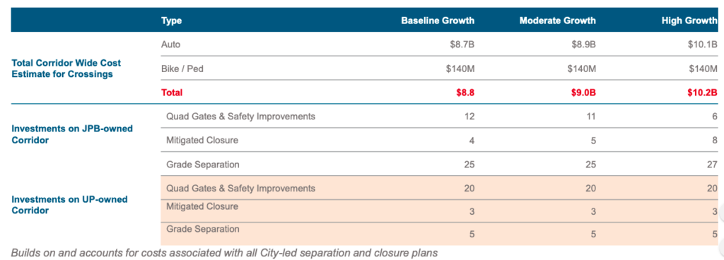 Caltrain outlines $9B to $11B 20-year corridor grade